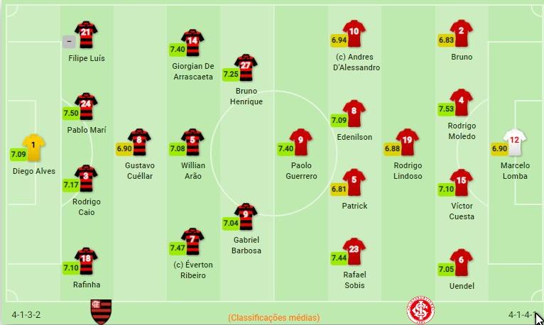 Libertadores 2019 - Flamengo vs Internacional